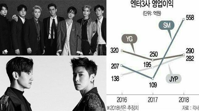 Super Junior dan TVXQ Akan Comeback, Saham SM Entertainment Mengalami Peningkatan (Foto: KSense)