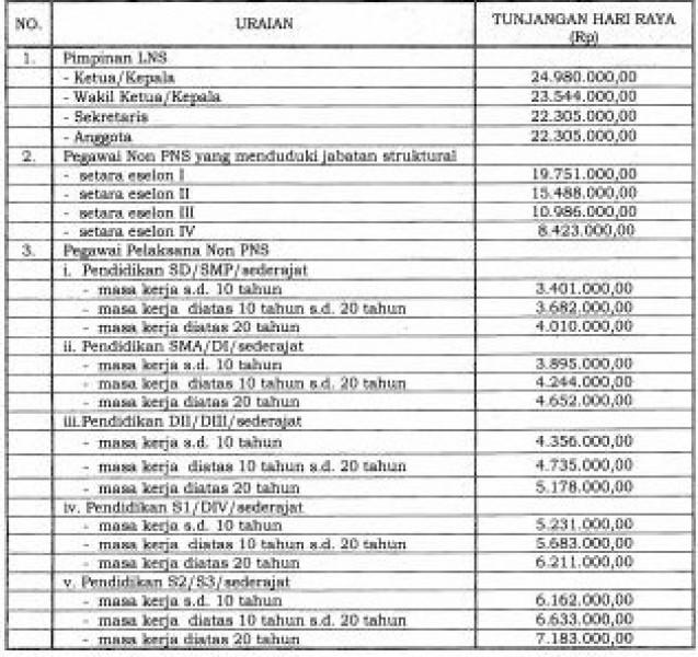 Lampiran Daftar perhitungan THR PNS