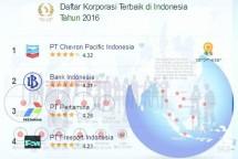 Daftar Perusahaan dan Startup Terbaik di Indonesia 2016 Pilihan Jobplanet (Dok: Jobplanet)
